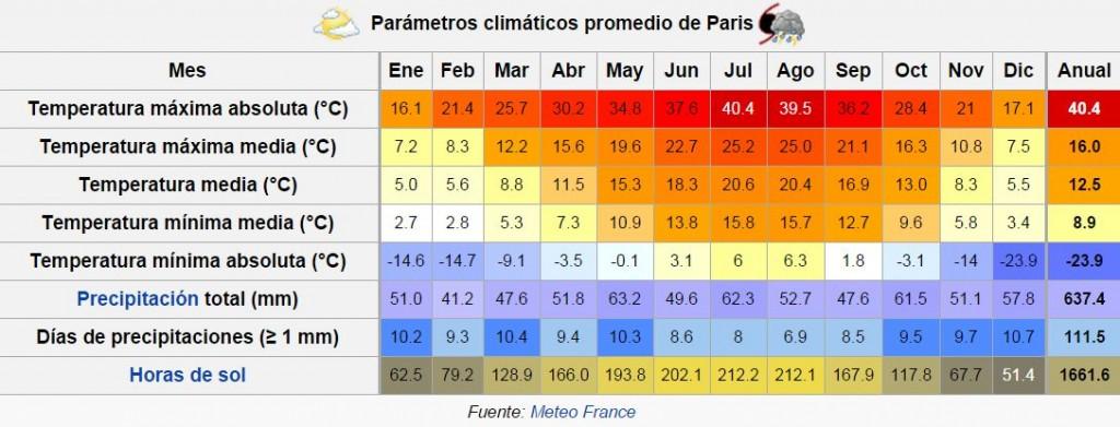 paris_clima
