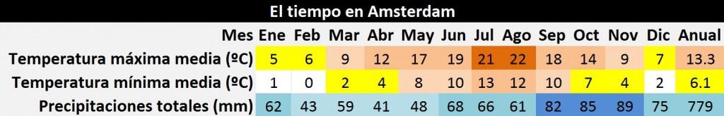 amsterdam_clima