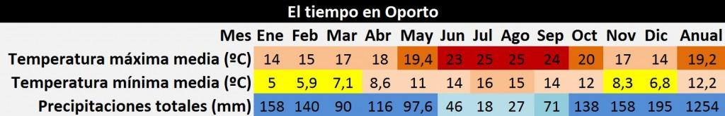 El tiempo en Oporto