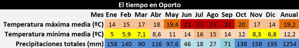 oporto_clima
